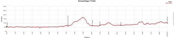 Revised Stage 1 Profile